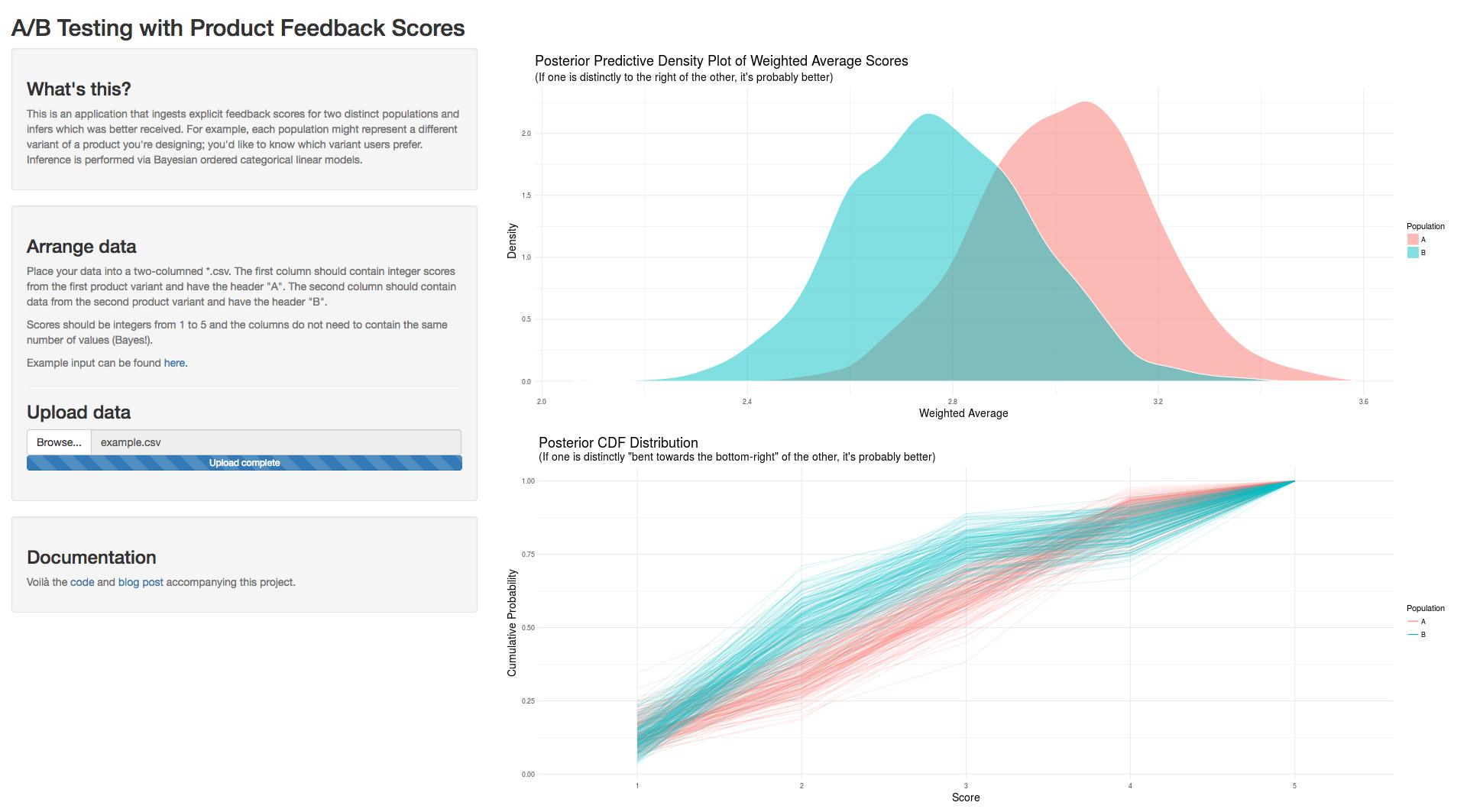 a/b comparison plot