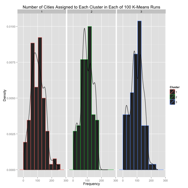 Cluster Assignment Frequency Histogram