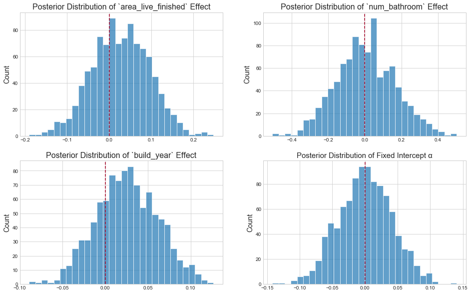 bayesian linear regression posteriors