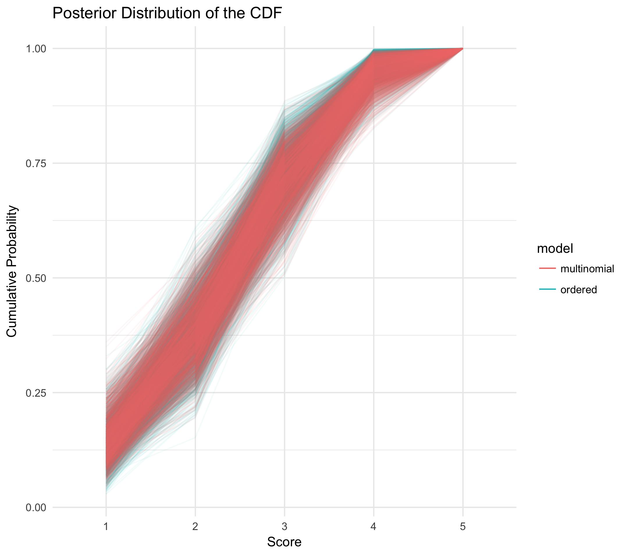 comparative posterior cumulative distributions