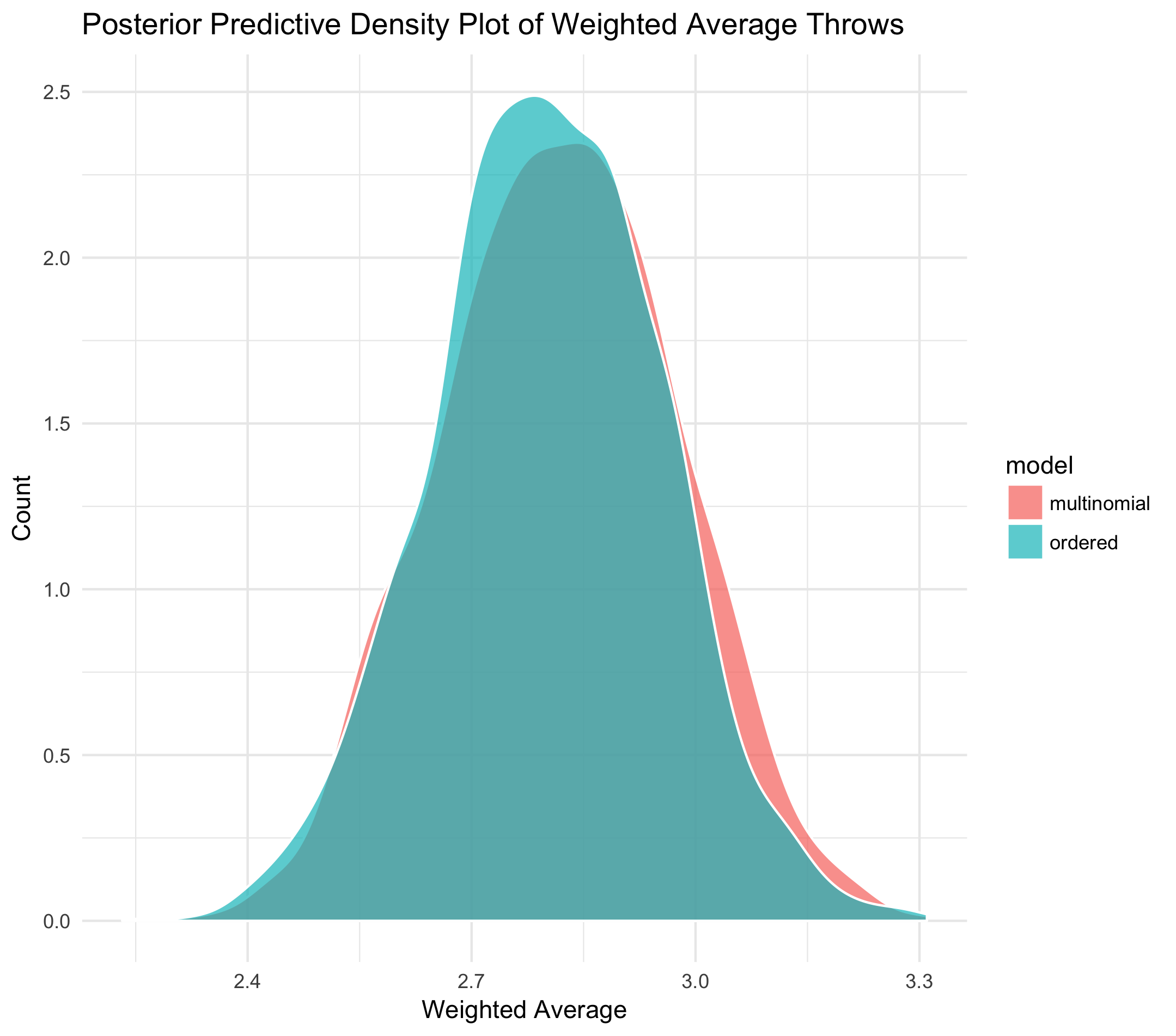 comparative posterior density plots