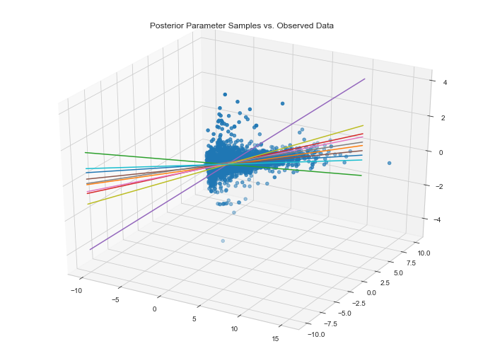 data fit given parameter posteriors