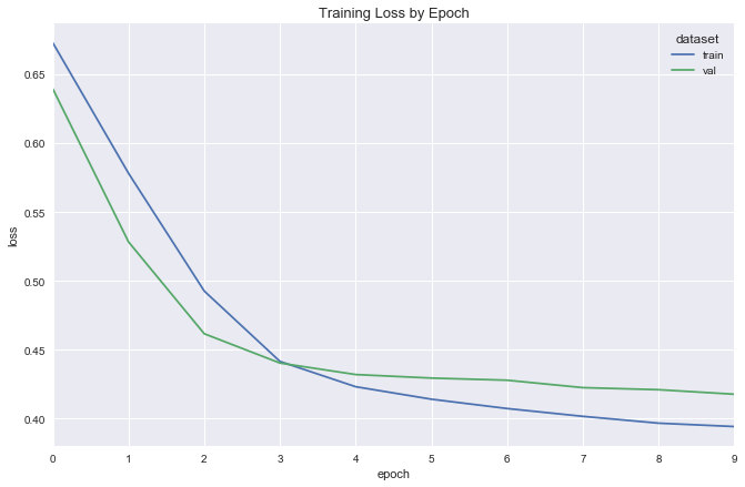 dot product embedding model fit