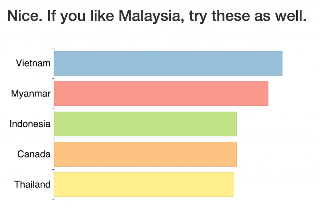 malaysia recommendations