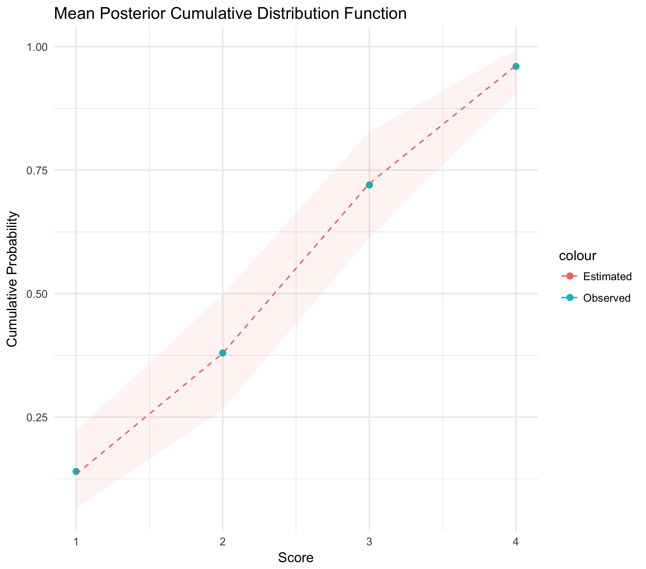 posterior cumulative distribution