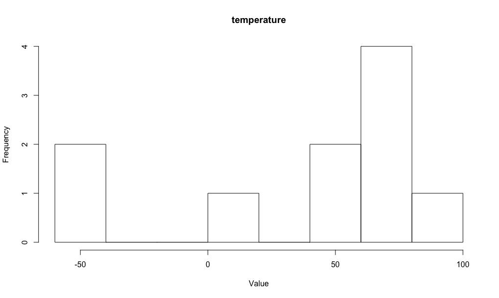 temperature random variable