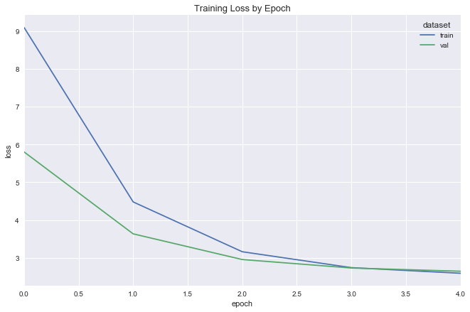deeper regression initial