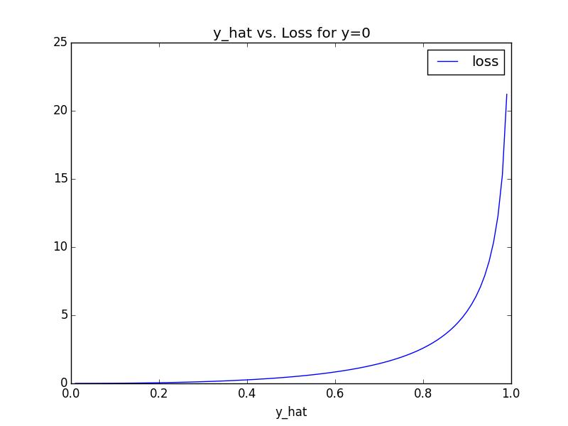 y_equals_0
