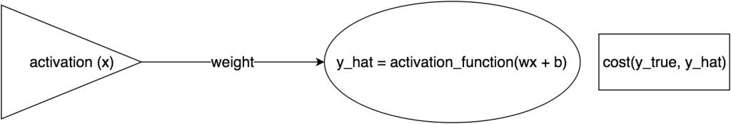 single_neuron_gradient_descent